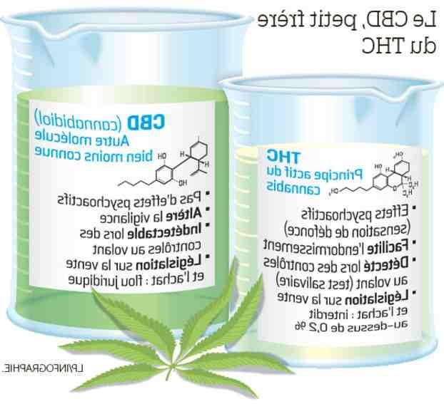 Comment faire E-liquide au THC ?